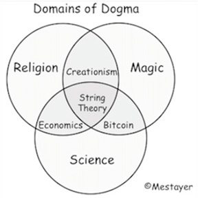 domainsofdogma